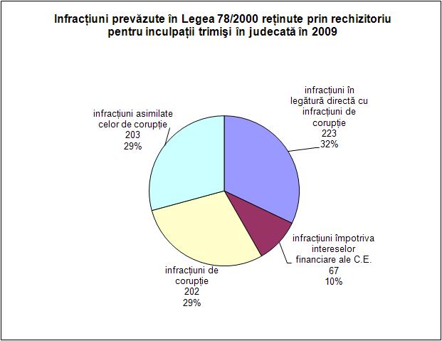 Infracţiuni prevăzute în Legea 78/2000 reţinute prin rechizitoriu pentru inculpaţii trimişi în judecată în 2009