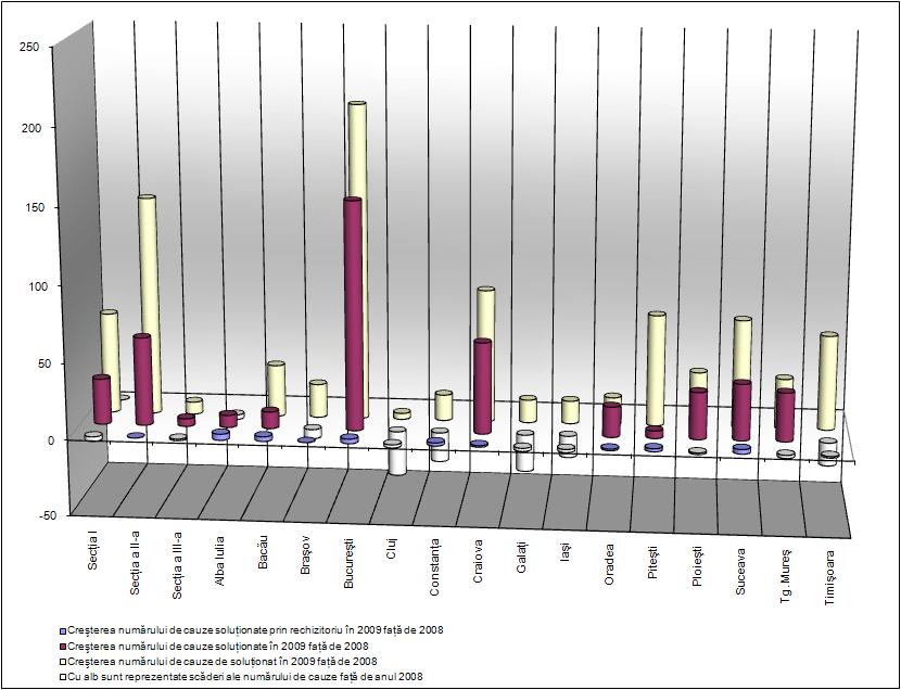 Variaţii ale numărului de cauze