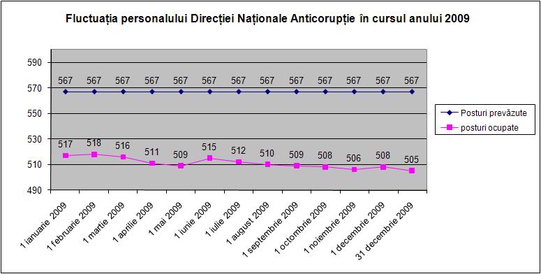 Fluctuaţia personalului în cursul anului 2009