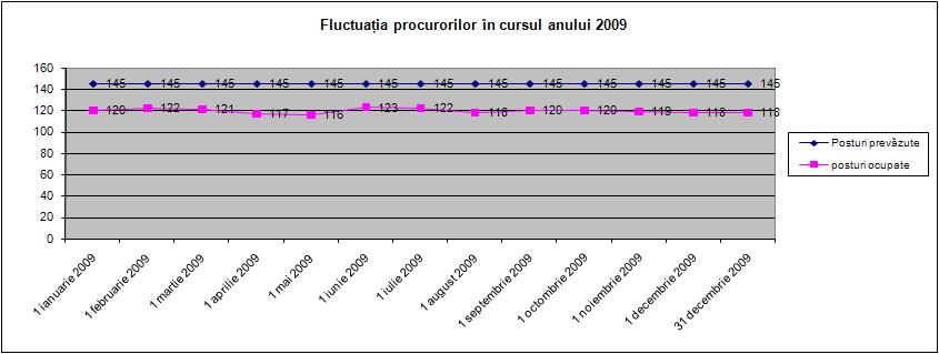 Fluctuaţia procurorilor în cursul anului 2009