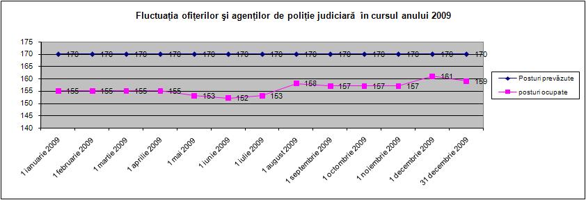 Fluctuaţia poliţiştilor în cursul anului 2009