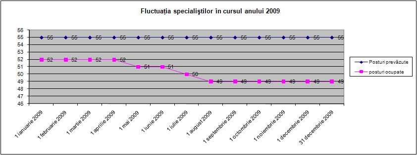 Fluctuaţia specialiştilor în cursul anului 2009