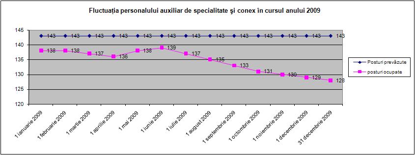 Fluctuaţia pers. auxiliar de specialitate şi conex în cursul anului 2009