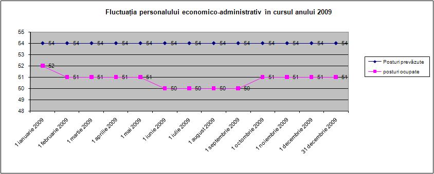 Fluctuaţia economico-administrativ în cursul anului 2009