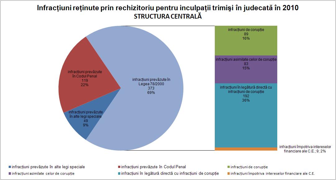 Infracţiuni structura centrală 2010