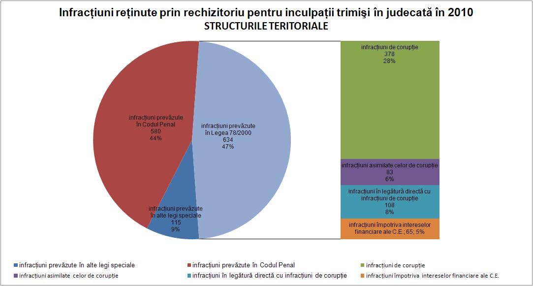 Infracţiuni structura teritorială 2010